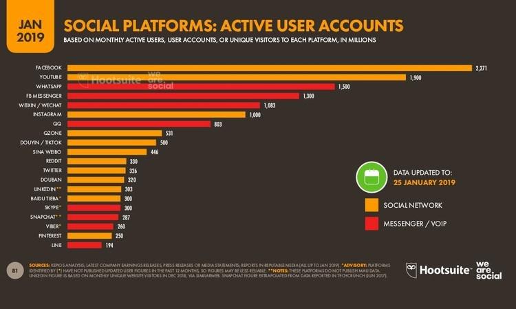 redes-sociales-con-más-usuarios-del-mundo-2019