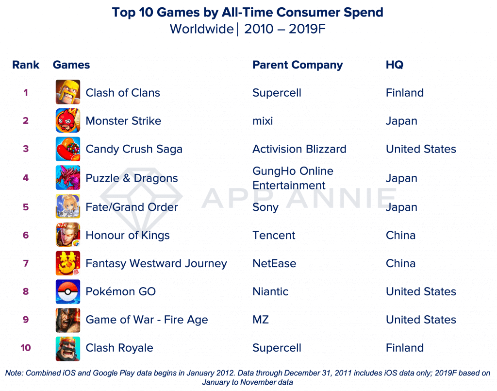 Top-10-Consumer-Spending-Games-of-2019