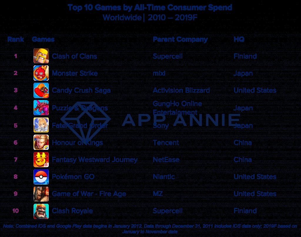 Top-10-Consumer-Spending-Games-of-2019